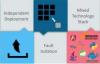 一起玩转微服务(2)——框架与工具