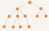 七、基本数据结构(树形结构)