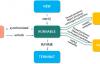 Java 源码刨析 – 线程的状态有哪些?它是如何工作的?