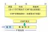 Windows7/10实现ICMP(ping命令)