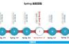 一起玩转微服务(10)——spring boot介绍