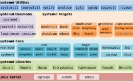 Linux  Systemd 详细介绍: Unit、Unit File、Systemctl、Target