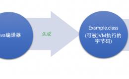 小师妹学JVM之:java的字节码byte code简介