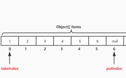 多线程高并发编程(12) — 阻塞算法实现ArrayBlockingQueue源码分析(1)