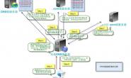DNS篇(详解DNS)