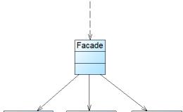 设计模式系列之外观模式(Facade Pattern)——提供统一的入口