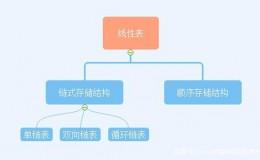 线性表的链式存储–单链表