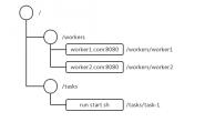 Zookeeper分布式过程协同技术 – 概念及基础