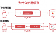 mybatis缓存之一级缓存(一)