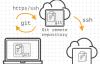 如何利用Gitlab-ci持续部署到远程机器?