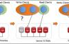 MySQL组复制MGR(四)– 单主模式与多主模式