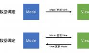 前端三大框架:数据绑定与数据流