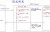 Java Web(5)-Servlet详解(下)