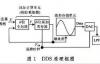 FPGA内部IP核DDS