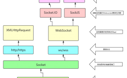 有关WebSocket必须了解的知识