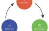 测试驱动开发学习笔记(UTDD)