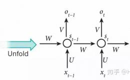 RNN神经网络产生梯度消失和梯度爆炸的原因及解决方案