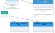 无废话设计模式(9)结构型模式–享元模式