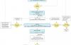 OpenCL 增强单work-item kernel性能策略