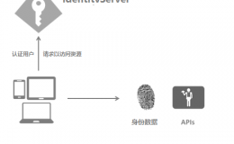IdentityServer4 (1) 客户端授权模式(Client Credentials)