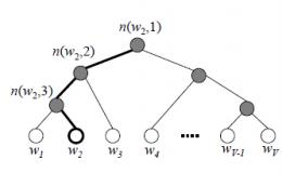 Alink漫谈(十六) :Word2Vec源码分析 之 建立霍夫曼树
