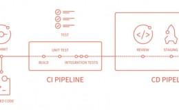 .NetCore 配合 Gitlab CI&CD 实践 – 开篇