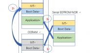 痞子衡嵌入式:恩智浦i.MX RT1xxx系列MCU启动那些事(13.A)- LPSPI NOR启动时间(RT1170)