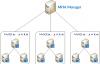 MySQL数据库高可用方案