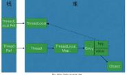 【学习笔记】ThreadLocal与引用类型相关知识点