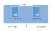 Azure DevOps+Docker+Asp.NET Core 实现CI/CD(一 .简介与创建自己的代理池)