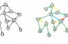 连通图算法详解之① :Tarjan 和  Kosaraju 算法