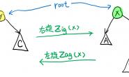 伸展树(Splay)学习笔记