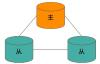 MongoDB学习4:MongoDB复制集机制和原理,搭建复制集