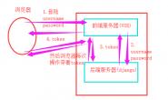 DRF内置认证组件之自定义认证系统