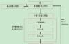 遗传算法框架-基于java jenetics库实现