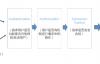 深入理解k8s中的访问控制(认证、鉴权、审计)流程