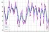 用Python的Pandas和Matplotlib绘制股票KDJ指标线