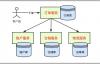 架构设计 | 基于电商交易流程,图解TCC事务分段提交