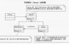 Java中的静态代理和动态代理