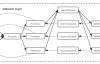 Kafka Broker源码:网络层设计