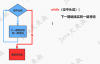 《Java从入门到失业》第三章:基础语法及基本程序结构(3.8):流程控制(循环语句、while语句、for语句)