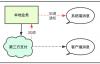 架构设计 | 基于消息中间件,图解柔性事务一致性
