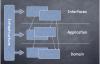 基于DDD+微服务的开发实战(1)
