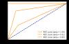 python实现多分类评价指标