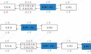 两个流程链路问题的排查和总结