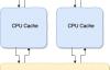 【Java并发编程】从CPU缓存模型到JMM来理解volatile关键字