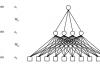 深度学习一:深度前馈网络