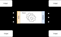 Architecture Flutter App the Bloc_Redux Way