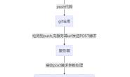 php项目使用git的webhooks实现自动部署