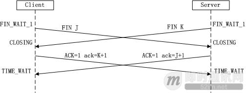 TCP连接的三次握手和四次挥手详解